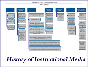 history of instructional design